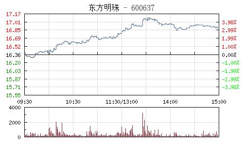 東方明珠(600637)行情走勢圖