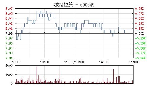 城投控股(600649)行情走勢圖