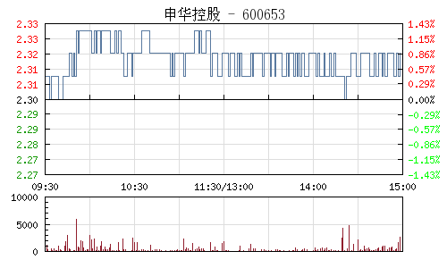 申華控股(600653)行情走勢圖