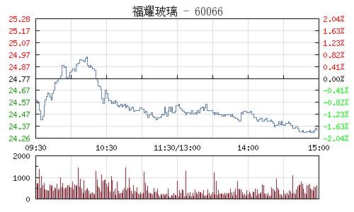 福耀玻璃(600660)行情走勢圖