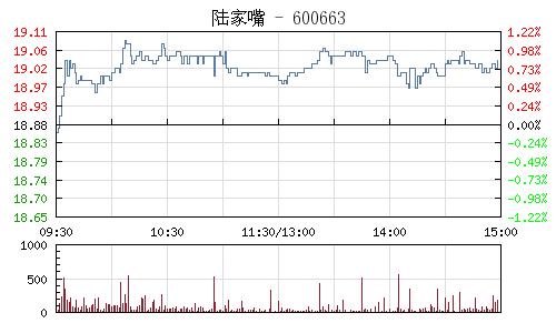 陸家嘴(600663)行情走勢圖
