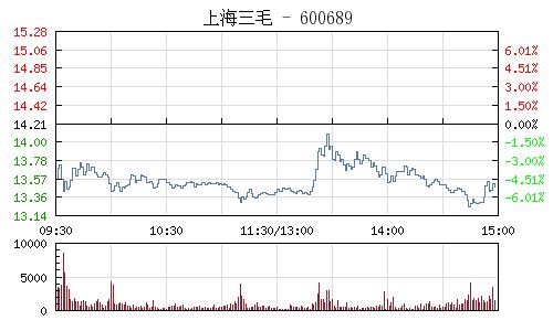 上海三毛(600689)行情走勢圖