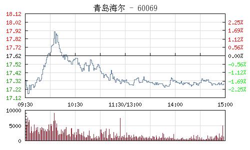 青島海爾(600690)行情走勢圖