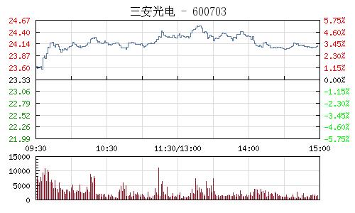 三安光電(600703)行情走勢圖