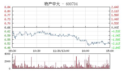 物産中大(600704)行情走勢圖