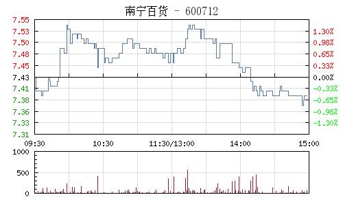 南寧百貨(600712)行情走勢圖