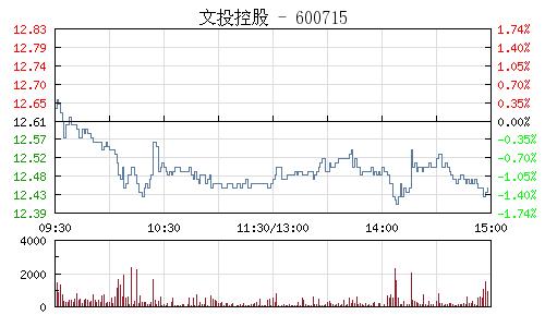 文投控股(600715)行情走勢圖