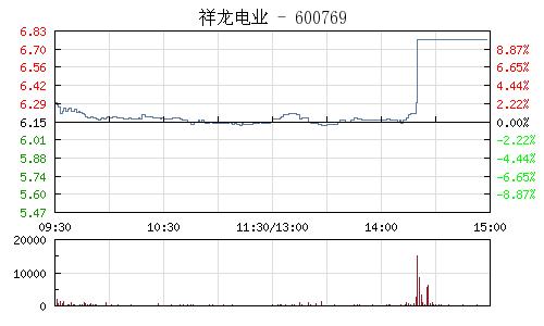 祥龍電業(600769)行情走勢圖