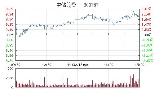 中儲股份(600787)行情走勢圖