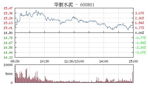 華新水泥(600801)行情走勢圖