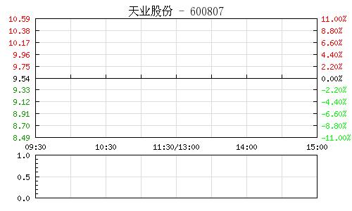 天業股份(600807)行情走勢圖