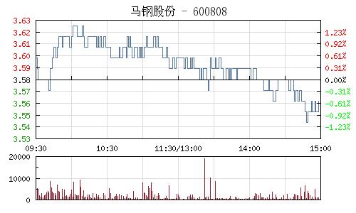 馬鋼股份(600808)行情走勢圖