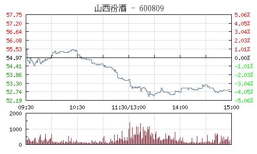 山西汾酒(600809)行情走勢圖
