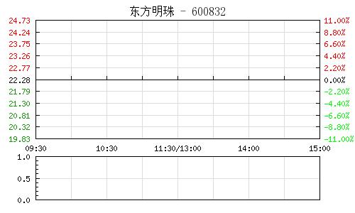 東方明珠(600832)行情走勢圖