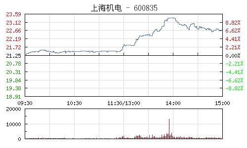 上海機電(600835)行情走勢圖