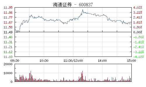海通證券(600837)行情走勢圖