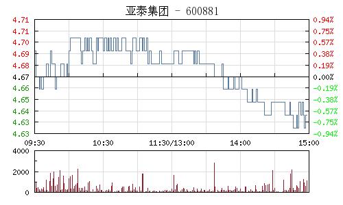 亞泰集團(600881)行情走勢圖