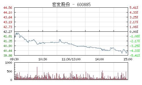 宏發股份(600885)行情走勢圖