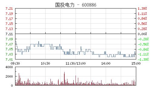 國投電力(600886)行情走勢圖