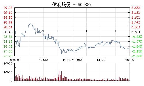 伊利股份(600887)行情走勢圖