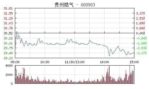 貴州燃氣(600903)行情走勢圖