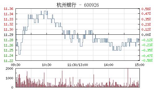 杭州銀行(600926)行情走勢圖