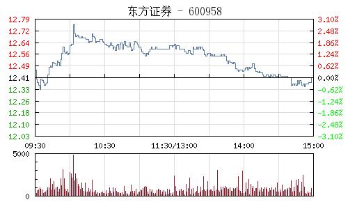 東方證券(600958)行情走勢圖