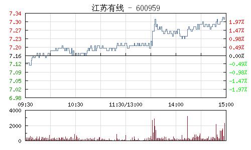江蘇有線(600959)行情走勢圖