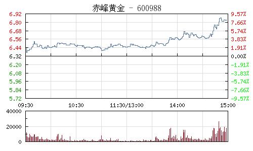 赤峰黃金(600988)行情走勢圖