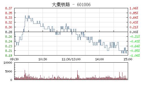 大秦鐵路(601006)行情走勢圖