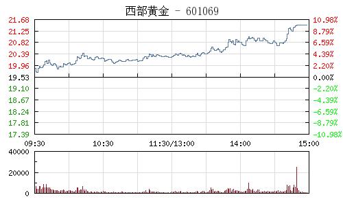西部黃金(601069)行情走勢圖