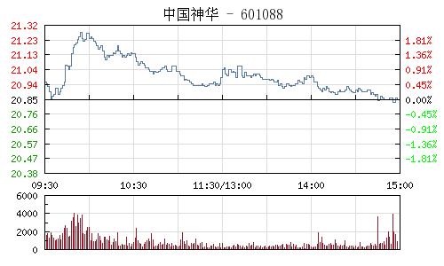 中國神華(601088)行情走勢圖