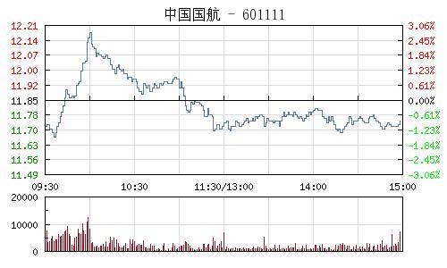 中國國航(601111)行情走勢圖