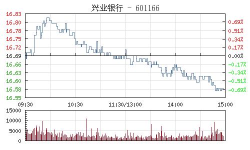 興業銀行(601166)行情走勢圖