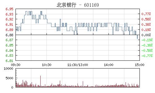 北京銀行(601169)行情走勢圖