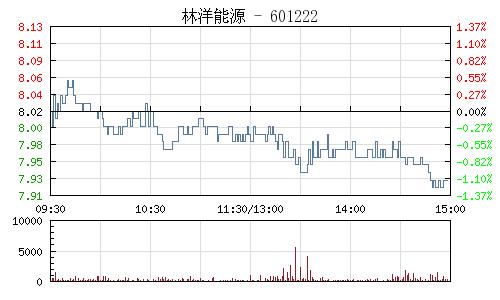 林洋能源(601222)行情走勢圖