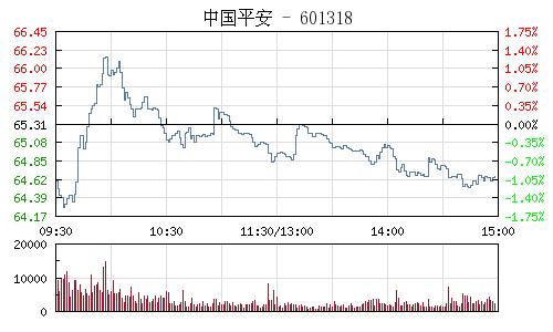 中國平安(601318)行情走勢圖