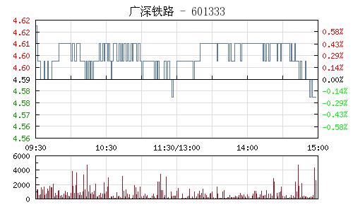 廣深鐵路(601333)行情走勢圖