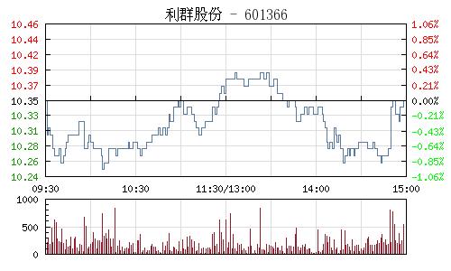 利群股份(601366)行情走勢圖