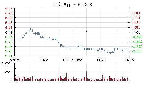 工商銀行(601398)行情走勢圖