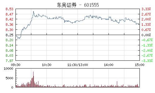東吳證券(601555)行情走勢圖