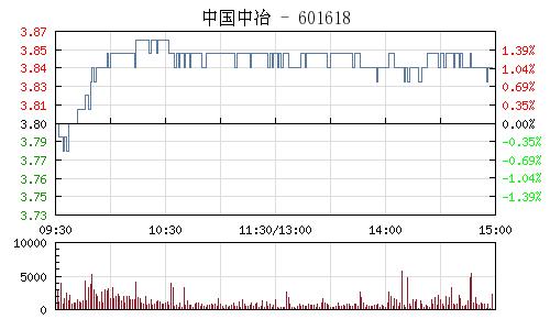 中國中冶(601618)行情走勢圖