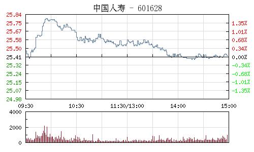 中國人壽(601628)行情走勢圖