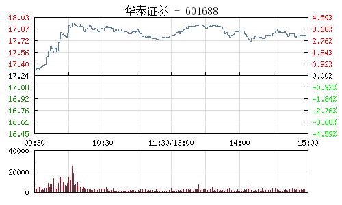 華泰證券(601688)行情走勢圖