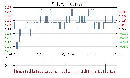上海電氣(601727)行情走勢圖