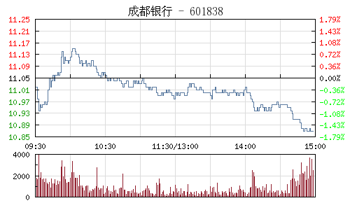 成都銀行(601838)行情走勢圖