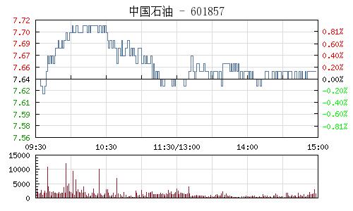 中國石油(601857)行情走勢圖