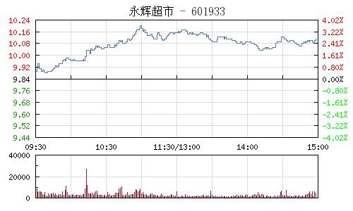 永輝超市(601933)行情走勢圖