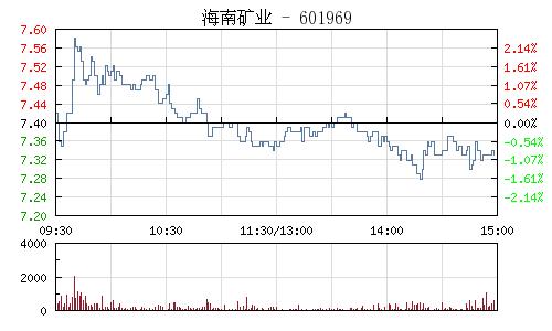 海南礦業(601969)行情走勢圖