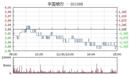 中國銀行(601988)行情走勢圖